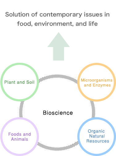 bioscience_graph11